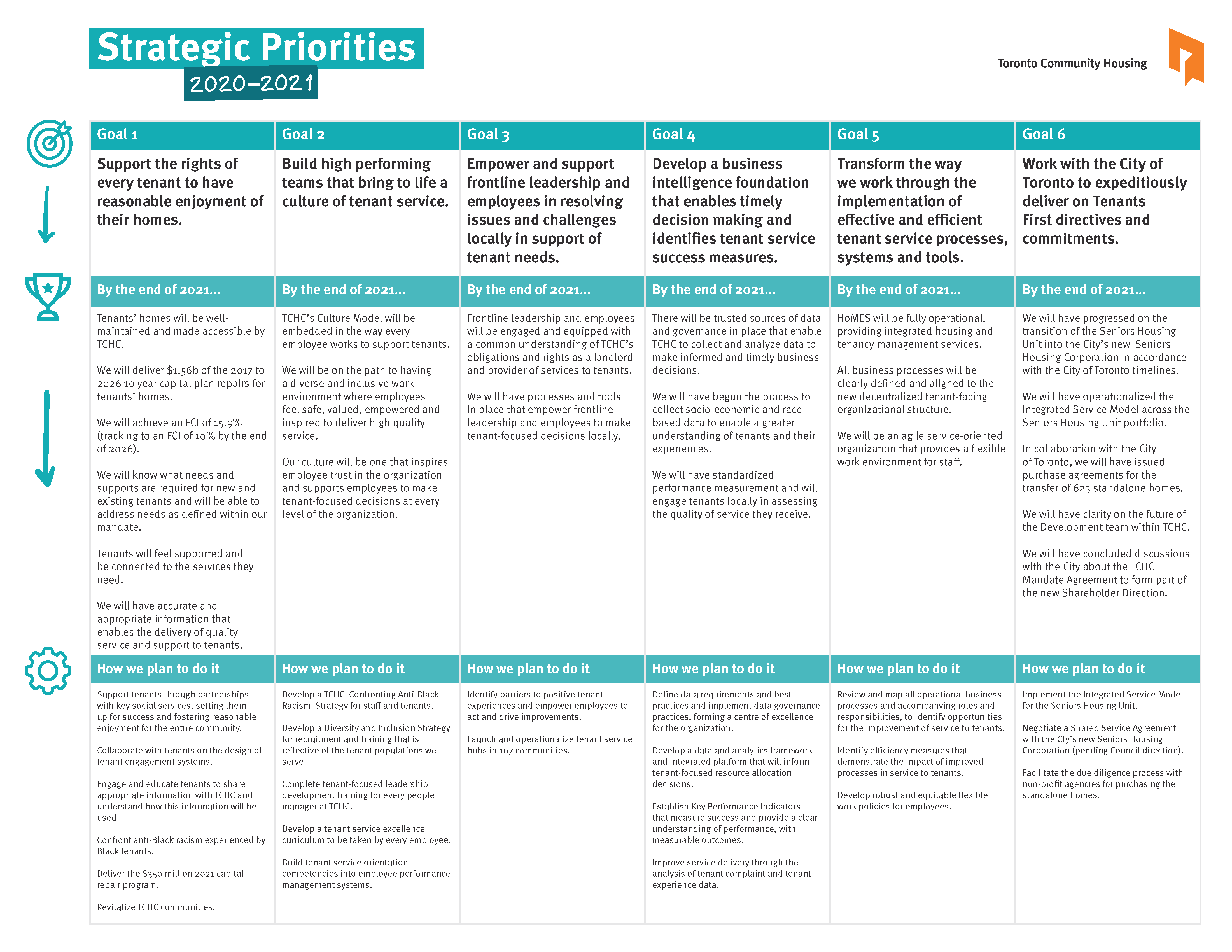table of the 2020-2021 strategic priorities