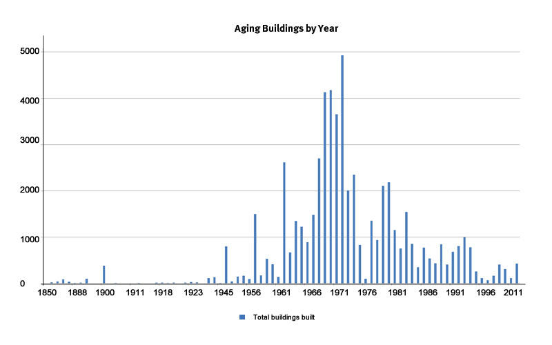 A graph depicting aging buildings by year