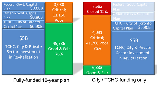 A picture depicting funds for the next 10 years and funds provided by City/TCHC