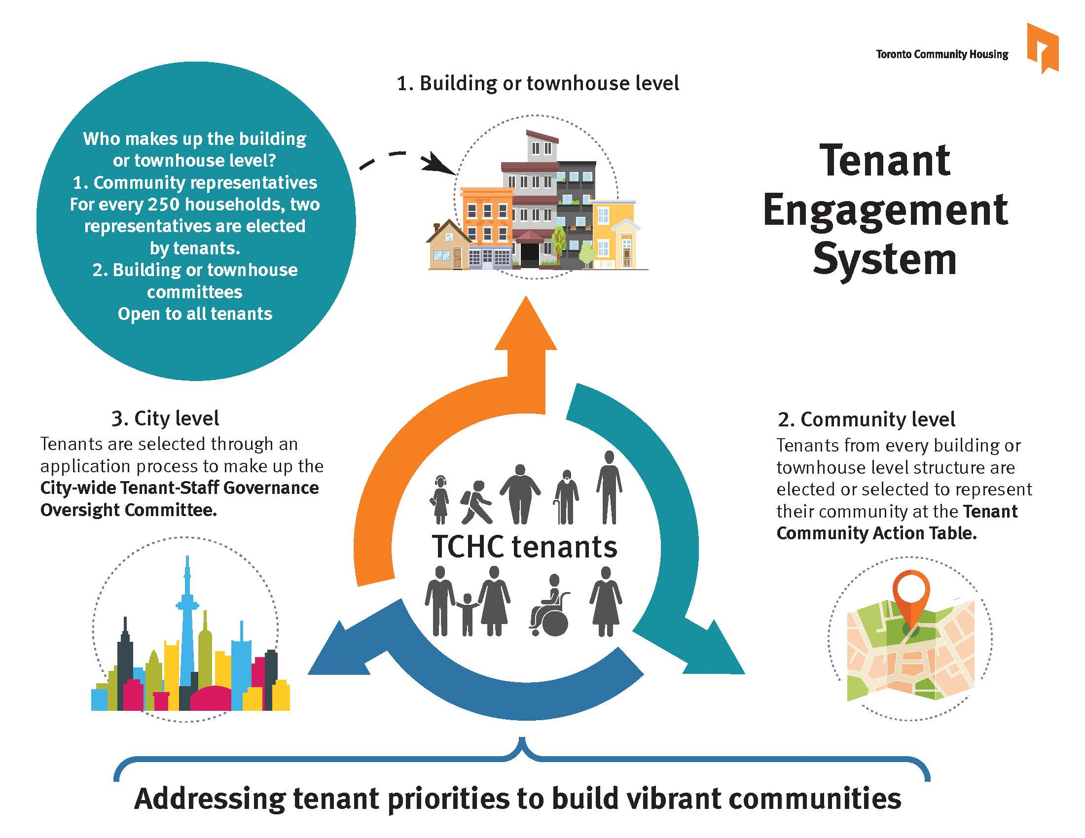 Tenant Engagement System Structure.jpg
