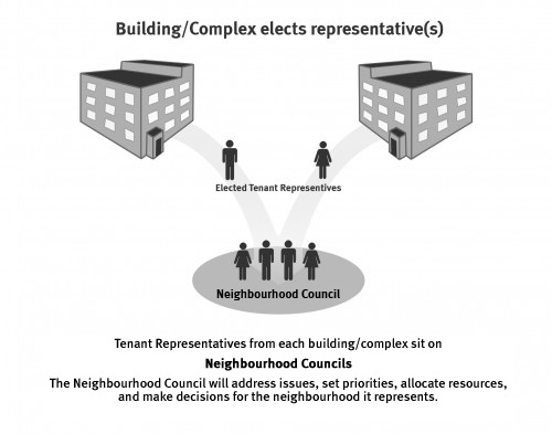 How representatives are elected in a community