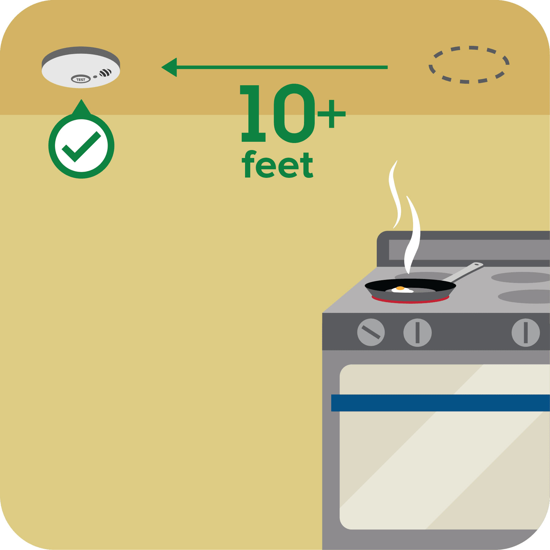 A smoke alarm is installed 10 feet away from a stove